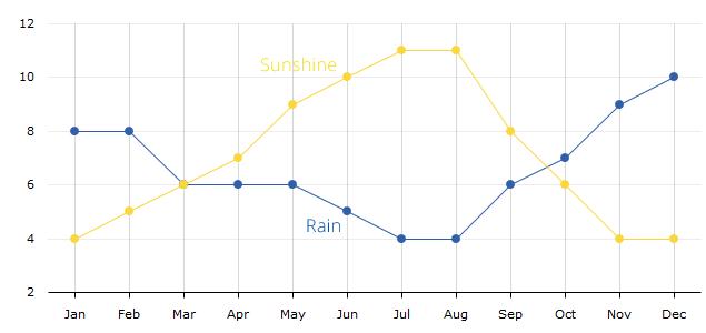 average-sunny-hours-per-day-rainy-days-per-month-nin-croatia